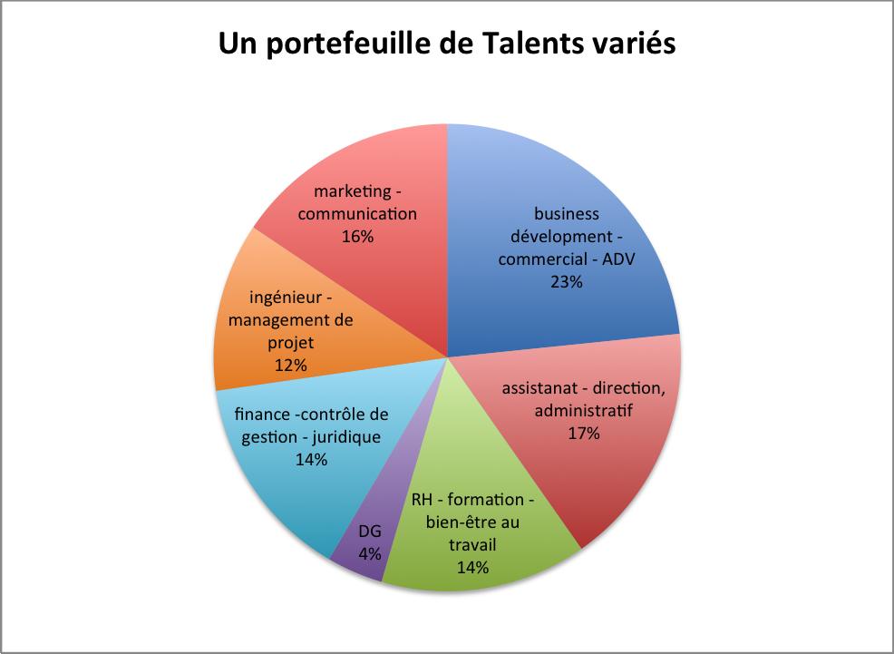 Une centaine de Talents disponibles et motivés par du travail sur mesure