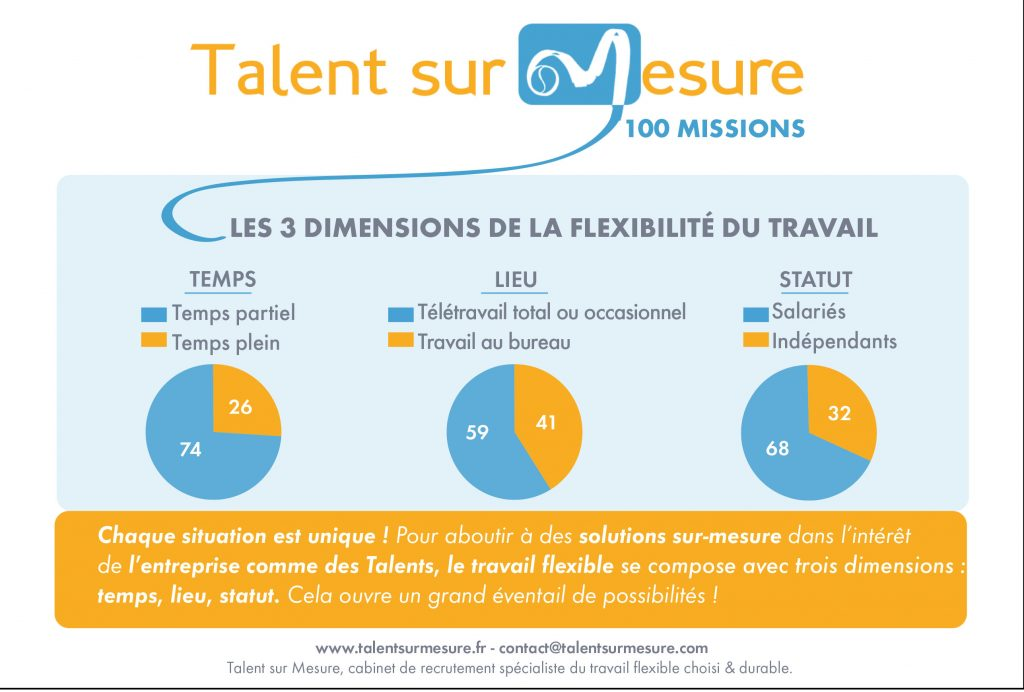 TALENTSSURMESURE_INTRO