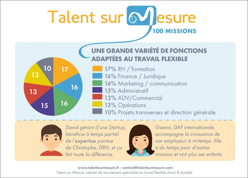 Cabinet de recrutement marketing - Cabinet recrutement communication ...
