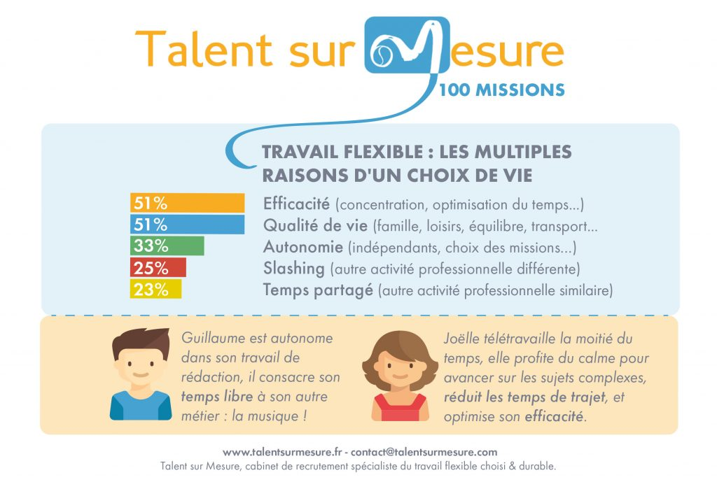 talent sur mesure  u2013 le cabinet de recrutement sp u00e9cialiste
